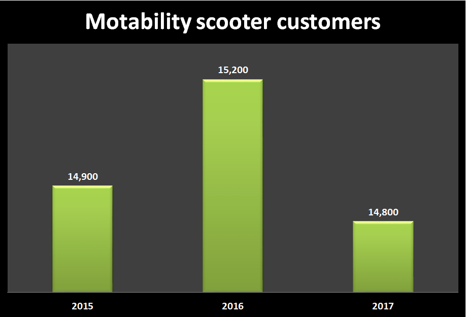 motability customer graph