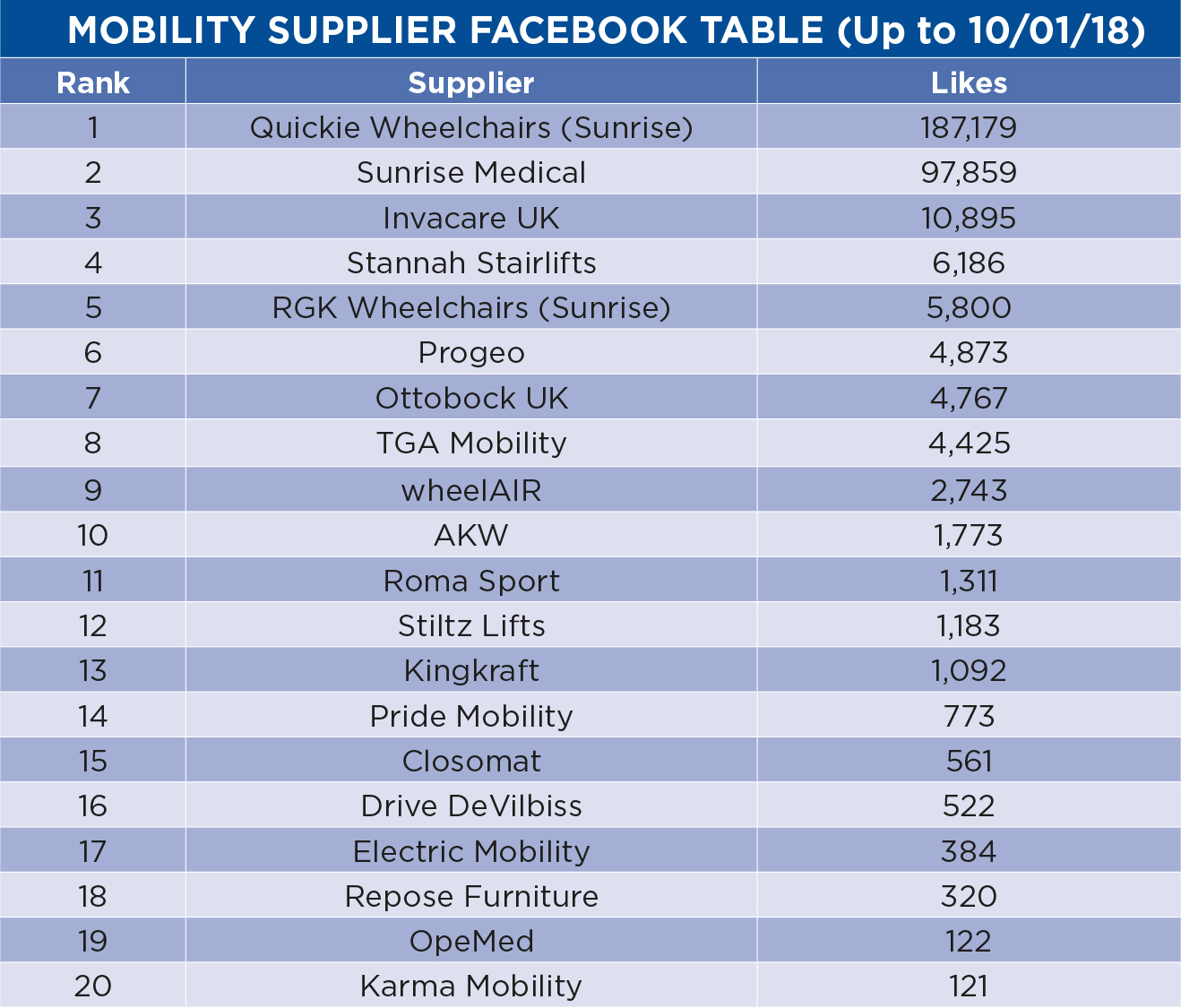 supplier fb table