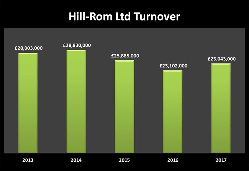 hill-rom turnover